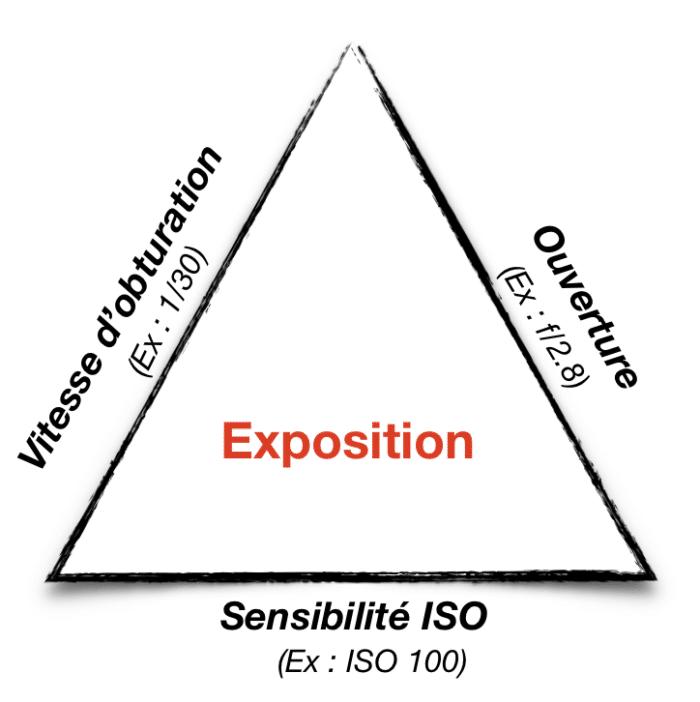 Le triangle d'exposition en photo