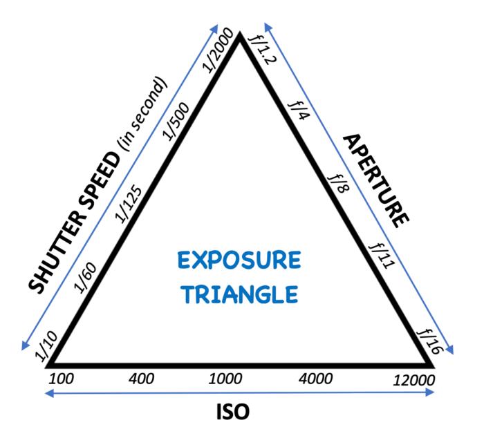exposure triangle photography