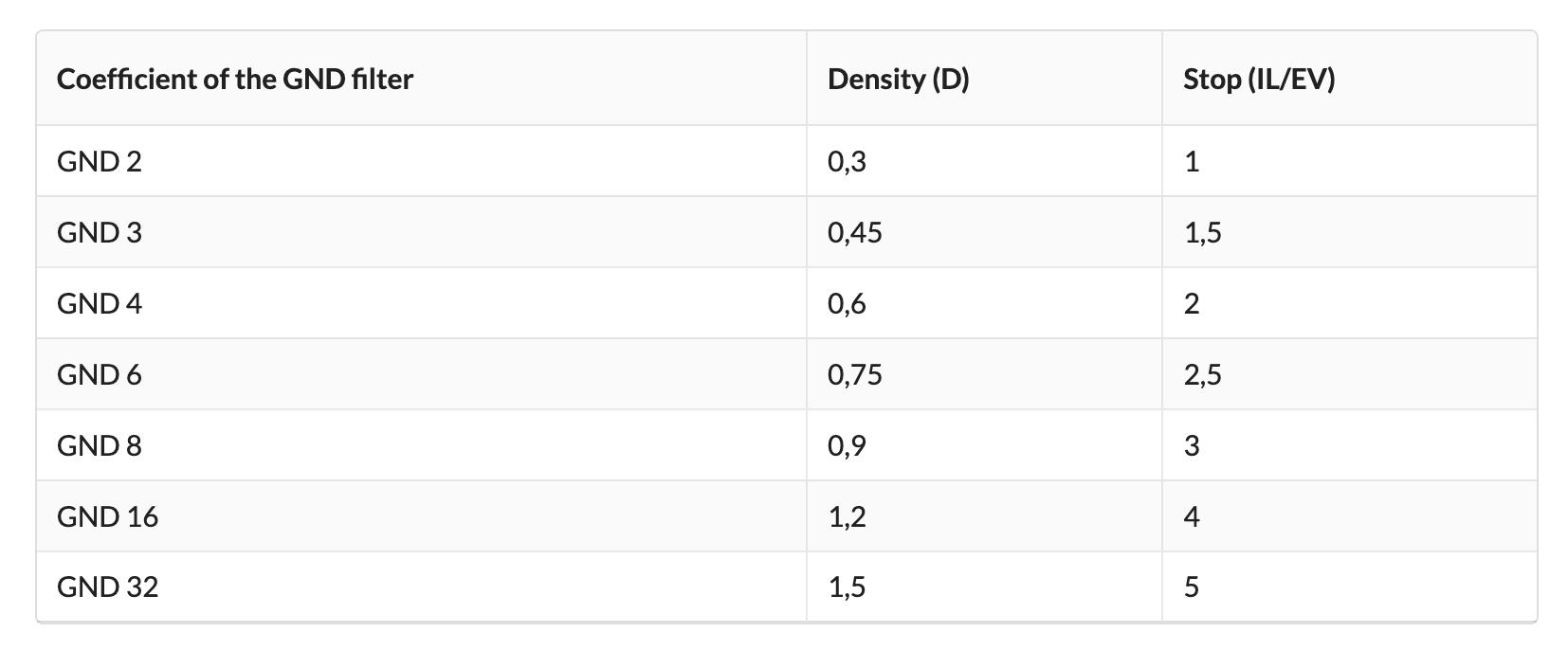 gnd filter density table