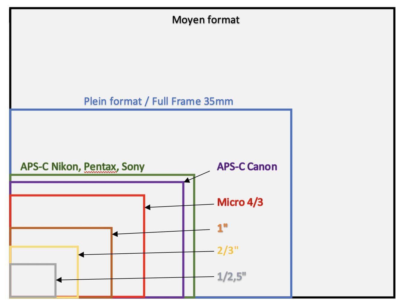 les differents formats et capteur